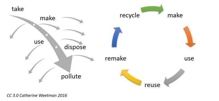 Blog NC Linear versus circular Free Use